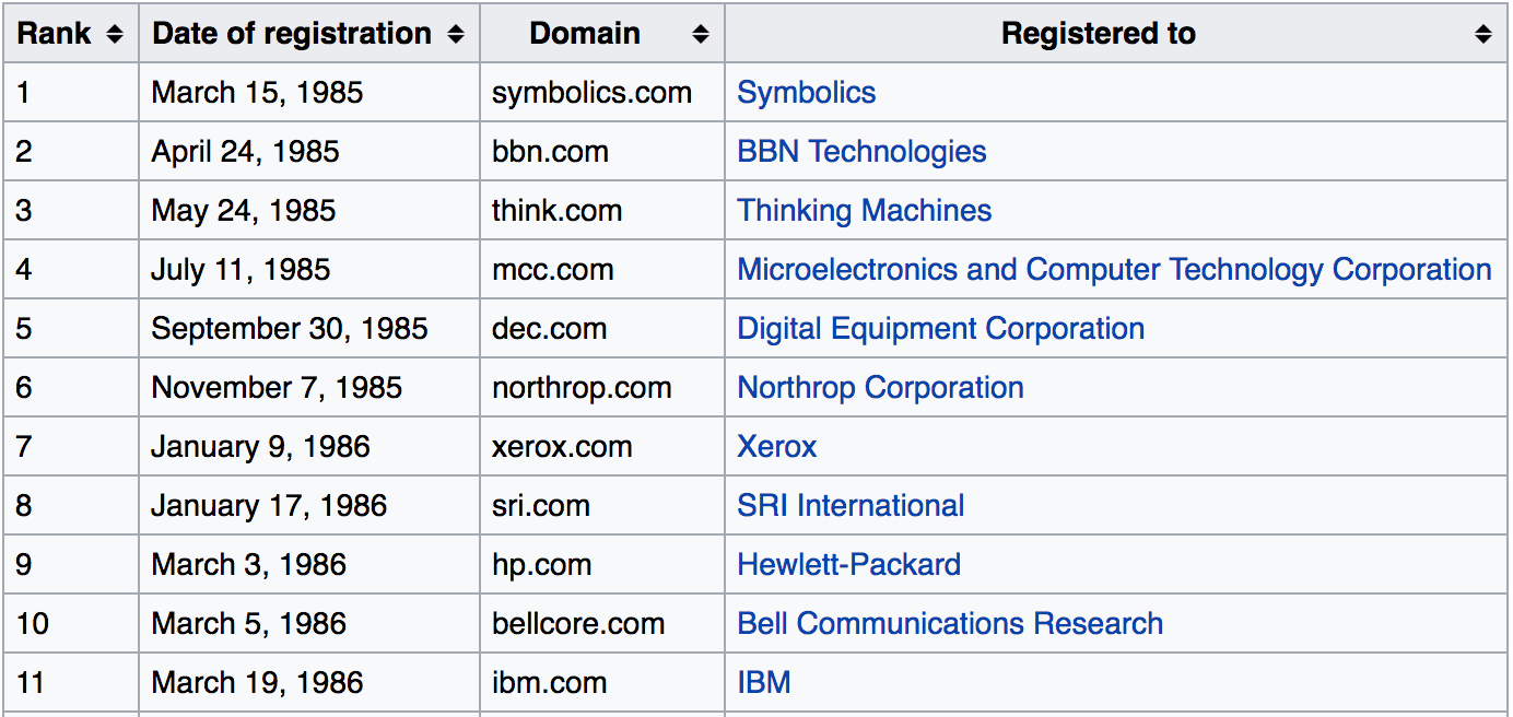 Oldest currently registered Internet domain names