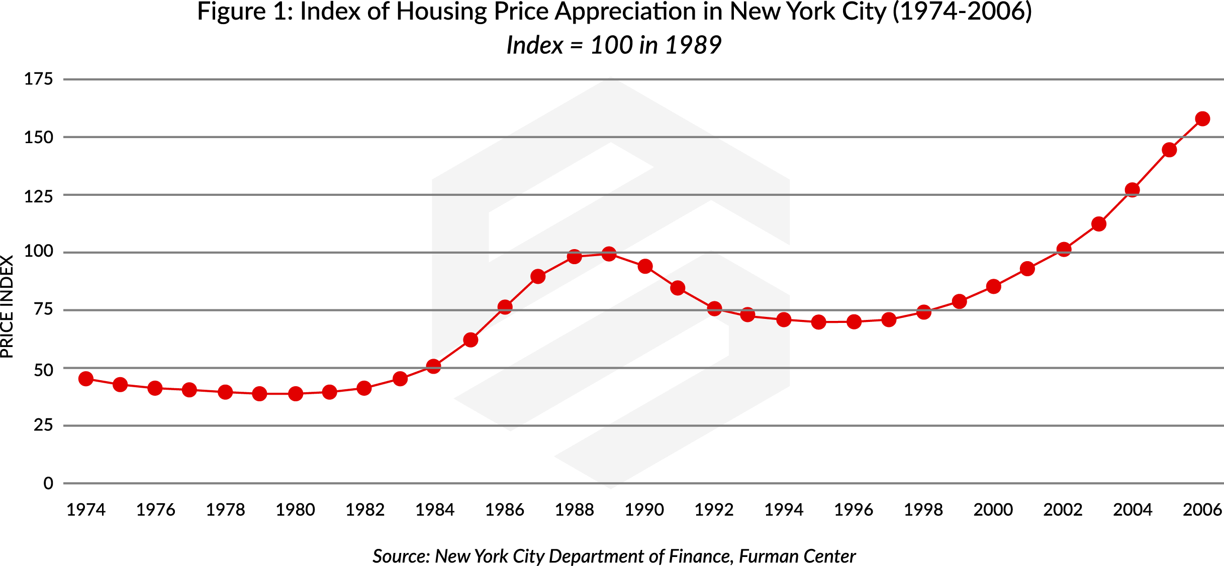 Index of Housing Price Appreciation in New York City Compared to Domain Names Valuation