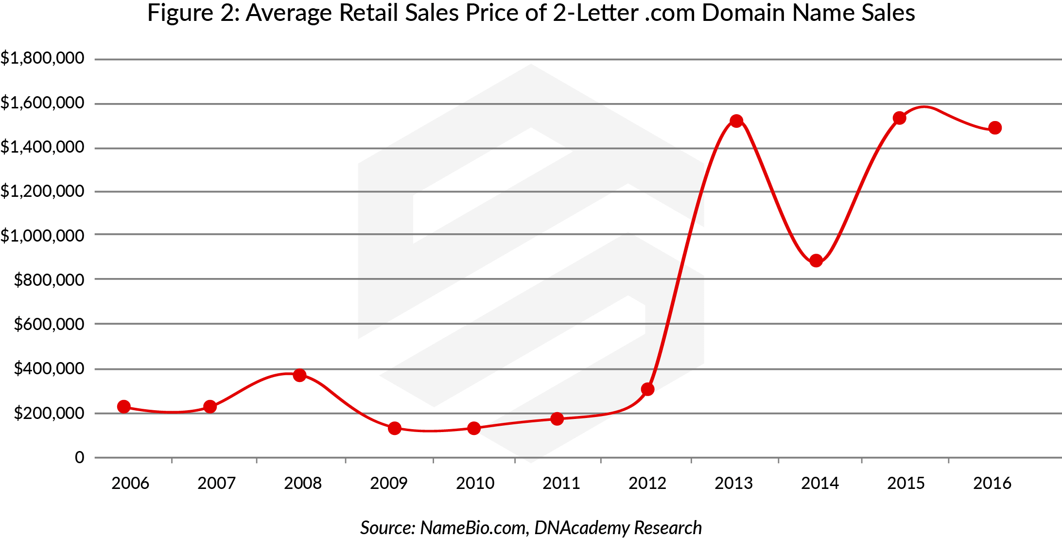 How Much is a Domain Name Worth: Average Retail Sales of 2-Letter .com Domain Name Sales
