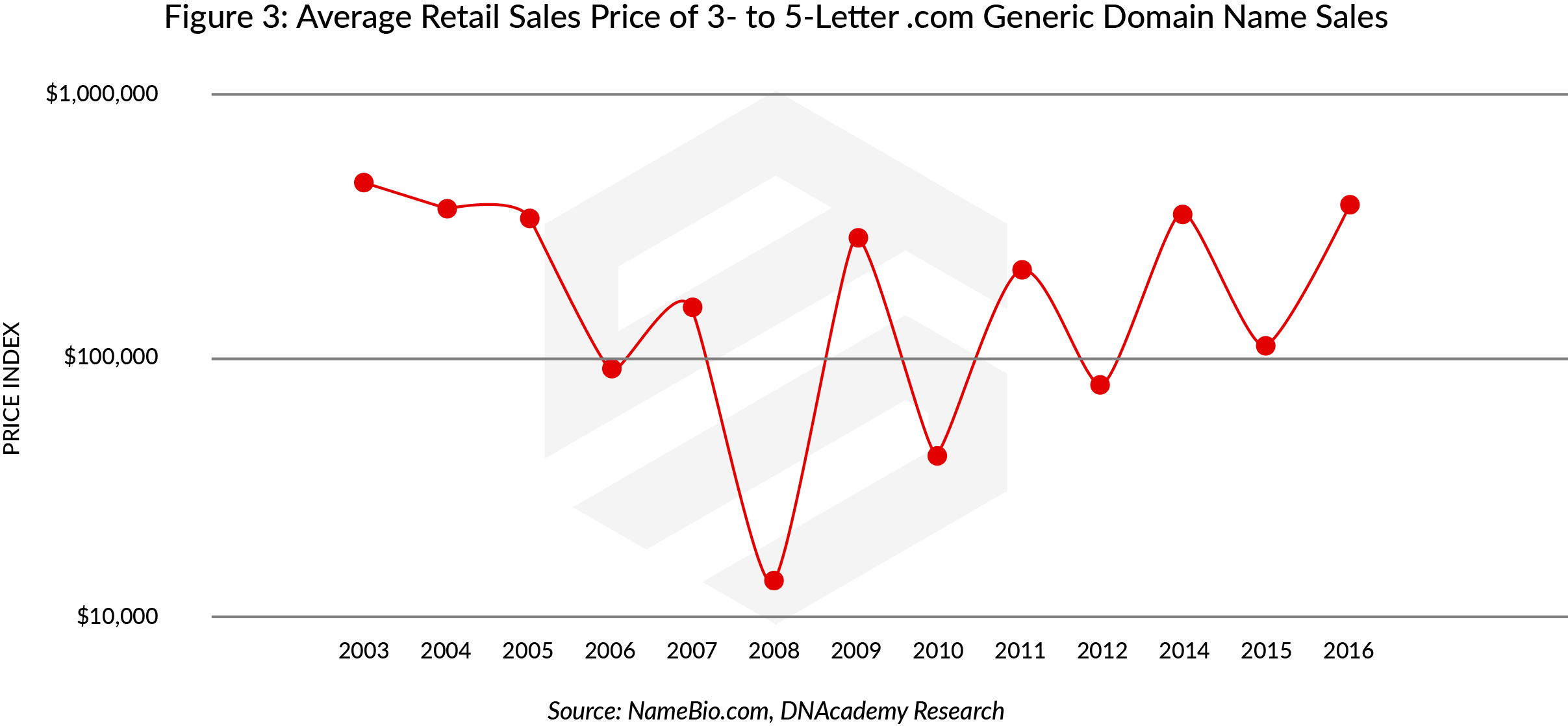 How Much is a Domain Name Worth: Average Retail Sales Price of 3- to 5-Letter Domain Name Sales
