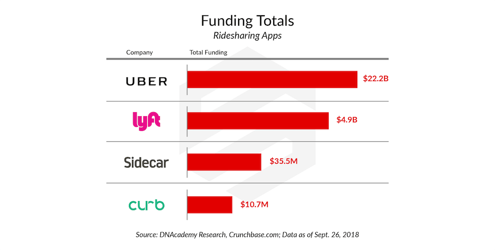 Uber Versus Competitors Funding Brands Matter in Raising Money